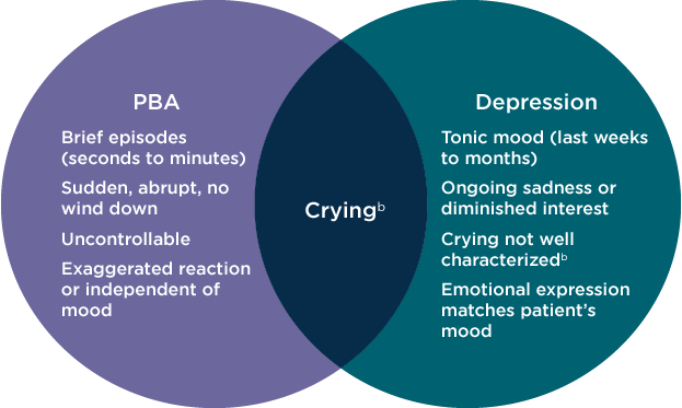 Differentiating PBA from depression when crying is present