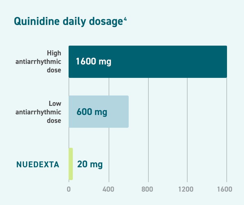 Data chart that illustrates Nuedexta has an ultra-low dose of quinidine